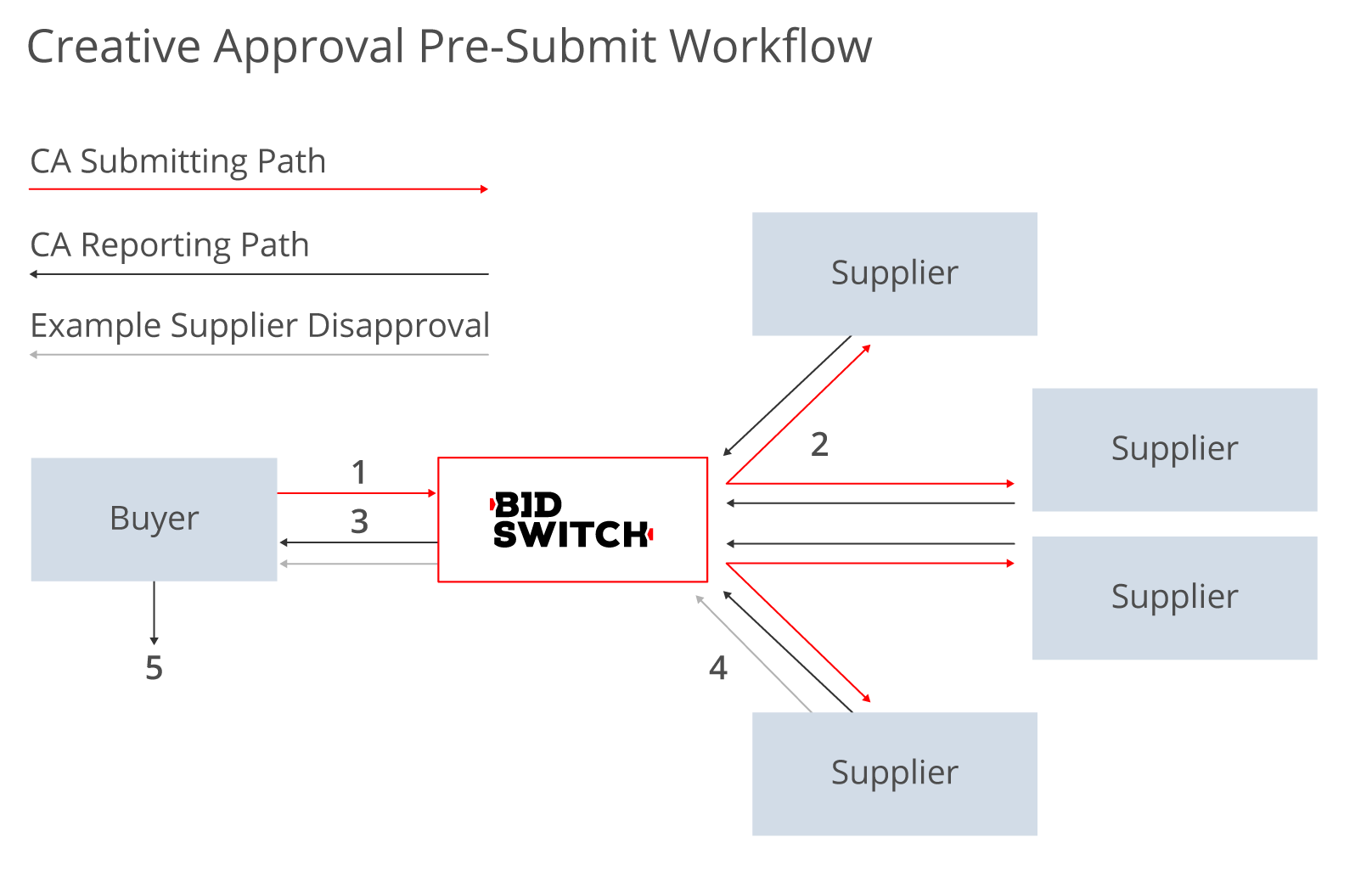 Creative Pre-Submission workflow